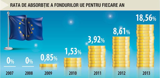 Rata de absorbție a fondurilor UE pentru fiecare an