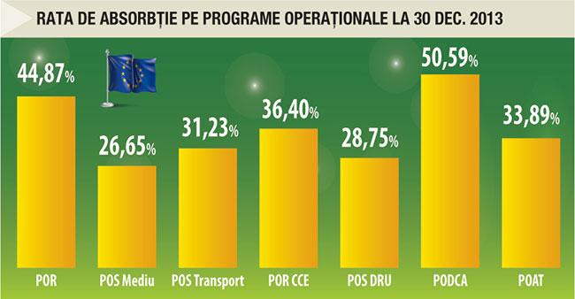 Rata de absorbție pe programe operaționale la 30 dec. 2013
